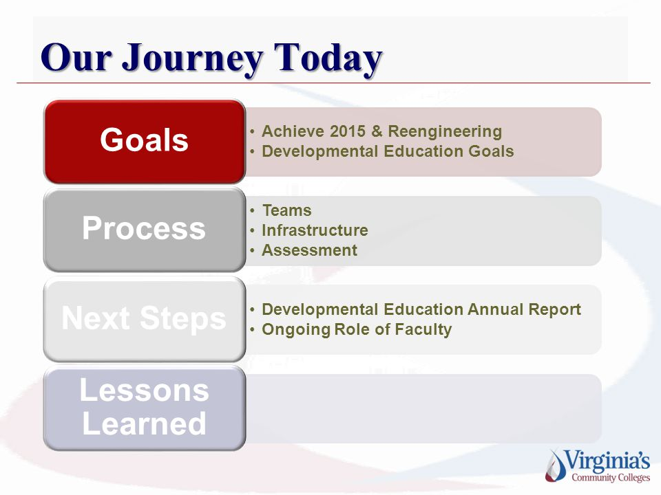 Achieve 2015 & Reengineering Developmental Education Goals Goals Teams Infrastructure Assessment Process Developmental Education Annual Report Ongoing