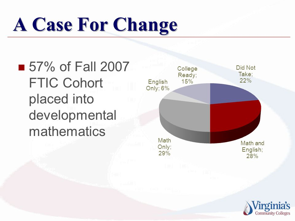 A Case For Change 57% of Fall 2007 FTIC Cohort placed into developmental mathematics
