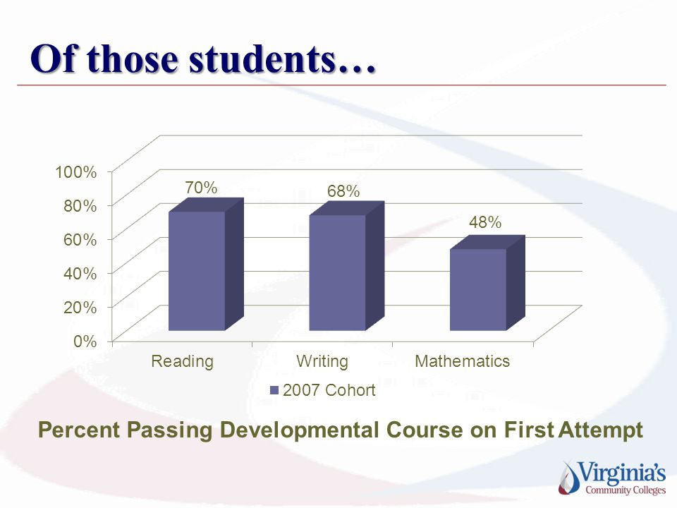 Of those students… Percent Passing Developmental Course on First Attempt