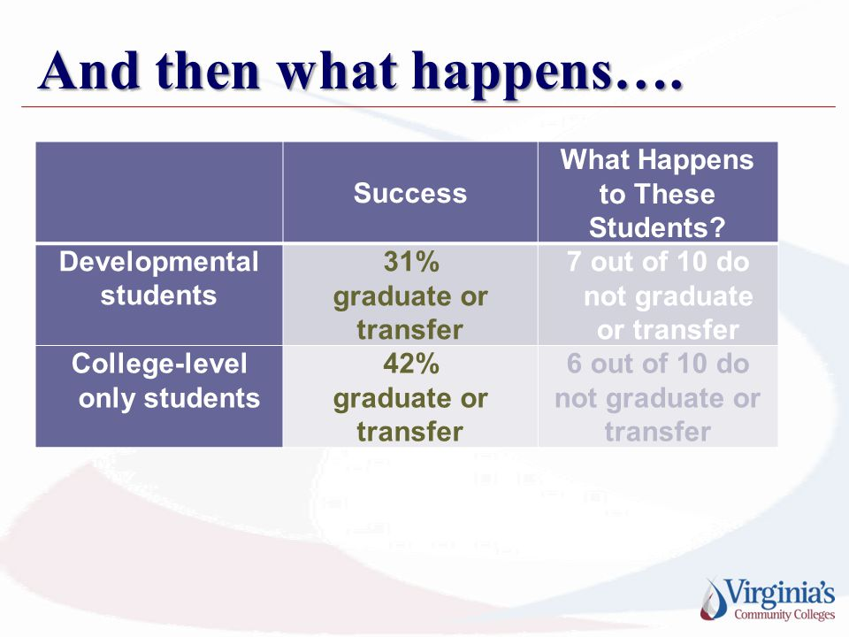 And then what happens…. Success What Happens to These Students? Developmental students 31% graduate or transfer 7 out of 10 do not graduate or transfe
