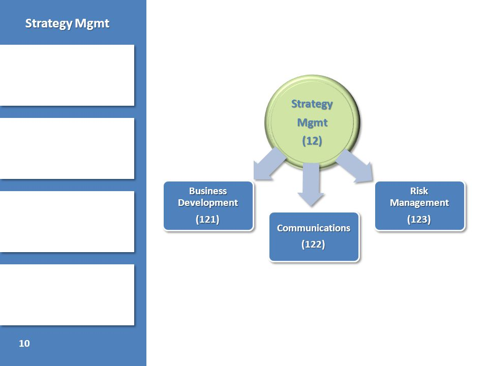 10 Strategy Mgmt
