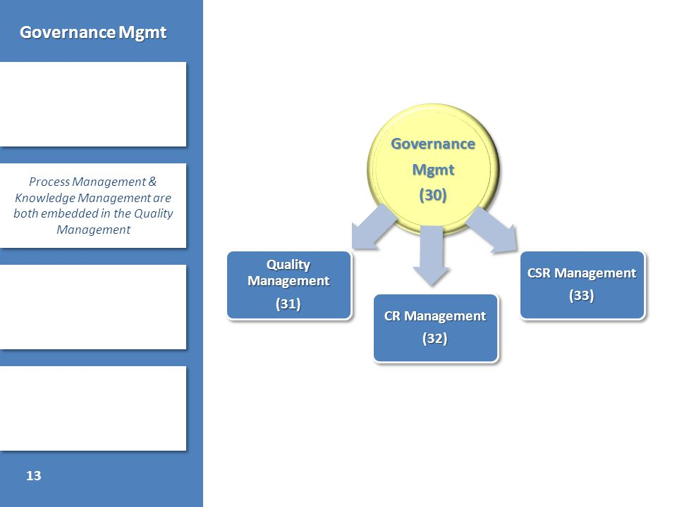 13 Governance Mgmt Process Management & Knowledge Management are both embedded in the Quality Management