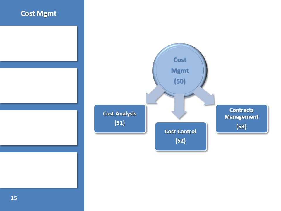 15 Cost Mgmt