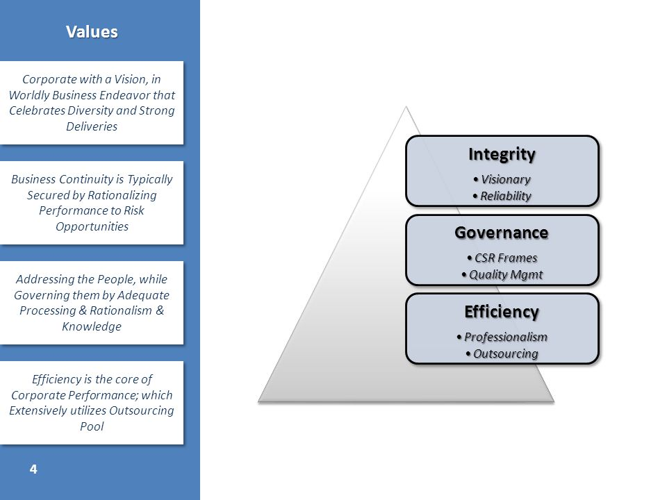 4 Values Corporate with a Vision, in Worldly Business Endeavor that Celebrates Diversity and Strong Deliveries Business Continuity is Typically Secured by Rationalizing Performance to Risk Opportunities Addressing the People, while Governing them by Adequate Processing & Rationalism & Knowledge Efficiency is the core of Corporate Performance; which Extensively utilizes Outsourcing Pool