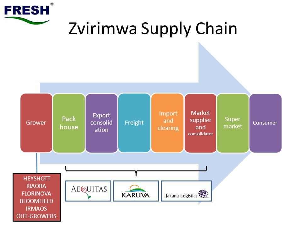 Zvirimwa Supply Chain Grower Pack house Export consolid ation Freight Import and clearing Market supplier and consolidator Super market Consumer HEYSHOTT KIAORA FLORINOVA BLOOMFIELD IRMAOS OUT-GROWERS