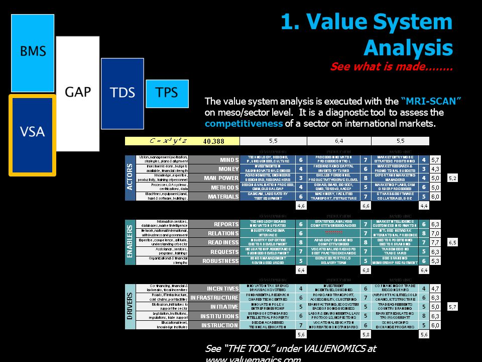 1. Value System Analysis See what is made……..