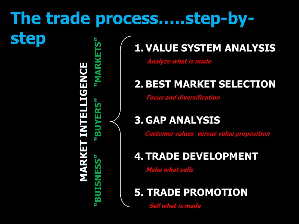 1.VALUE SYSTEM ANALYSIS Analyze what is made 2.BEST MARKET SELECTION Focus and diversification 3.GAP ANALYSIS Customer values versus value proposition 4.TRADE DEVELOPMENT Make what sells 5.