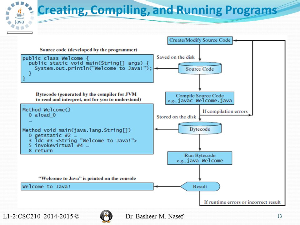 L1-2:CSC210 2014-2015 ©Dr. Basheer M. Nasef Creating, Compiling, and Running Programs 13