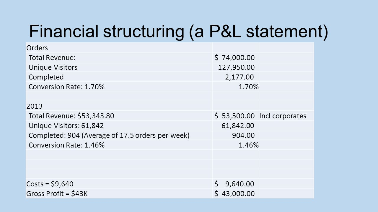 Financial structuring (a P&L statement) Orders Total Revenue: $ 74,000.00 Unique Visitors 127,950.00 Completed 2,177.00 Conversion Rate: 1.70% 1.70% 2013 Total Revenue: $53,343.80 $ 53,500.00Incl corporates Unique Visitors: 61,842 61,842.00 Completed: 904 (Average of 17.5 orders per week) 904.00 Conversion Rate: 1.46% 1.46% Costs = $9,640 $ 9,640.00 Gross Profit = $43K $ 43,000.00