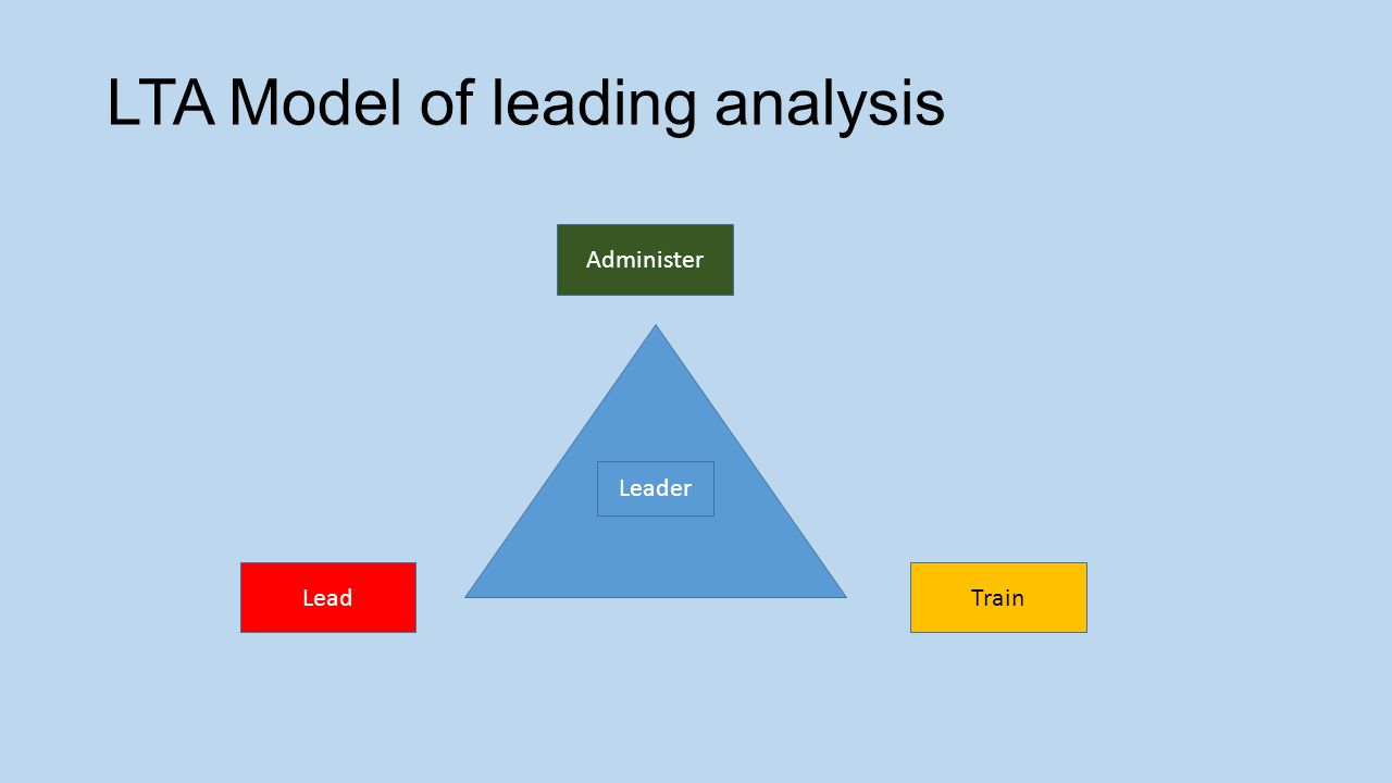 LTA Model of leading analysis LeadTrain Administer Leader