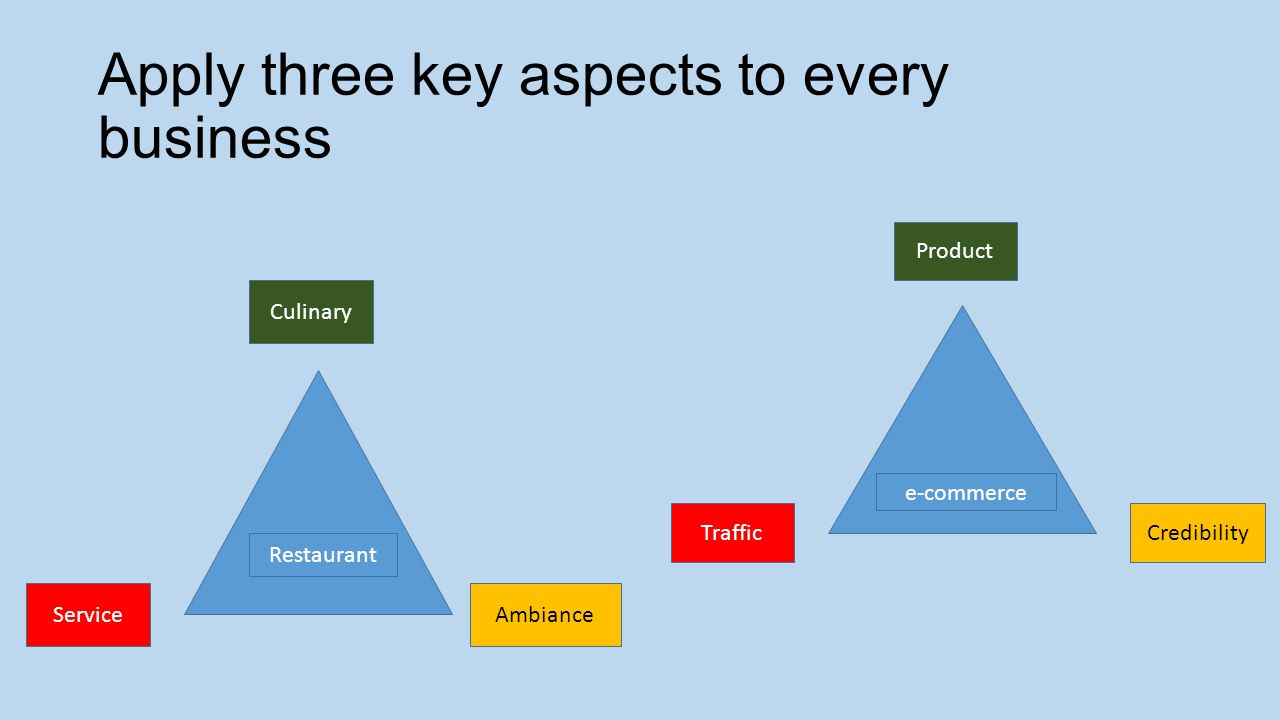 Apply three key aspects to every business ServiceAmbiance Culinary TrafficCredibility Product Restaurant e-commerce
