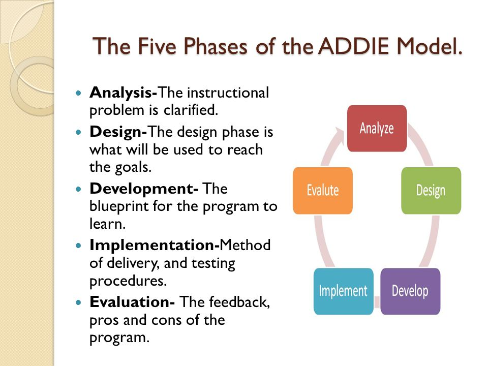 The Five Phases of the ADDIE Model. Analysis-The instructional problem is clarified.