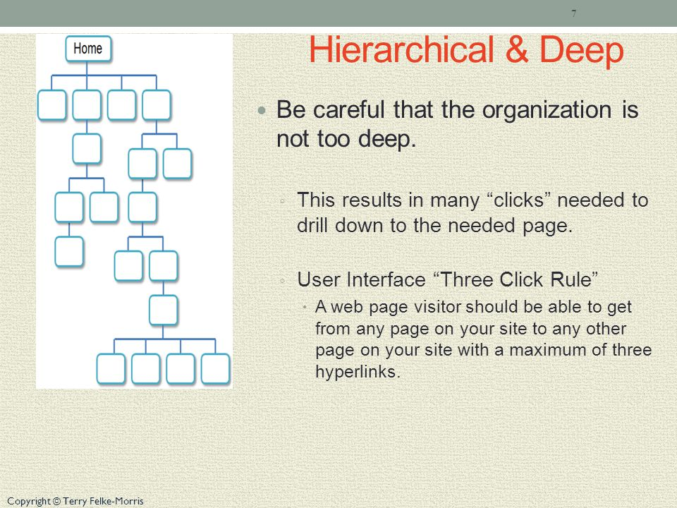 Copyright © Terry Felke-Morris Hierarchical & Deep Be careful that the organization is not too deep.
