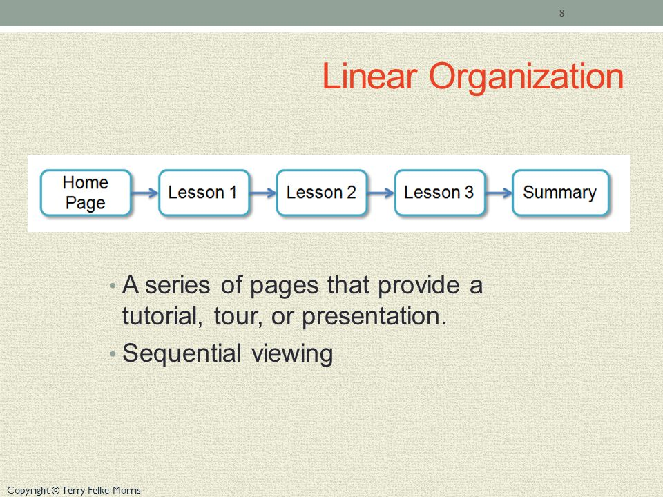 Copyright © Terry Felke-Morris Linear Organization A series of pages that provide a tutorial, tour, or presentation.