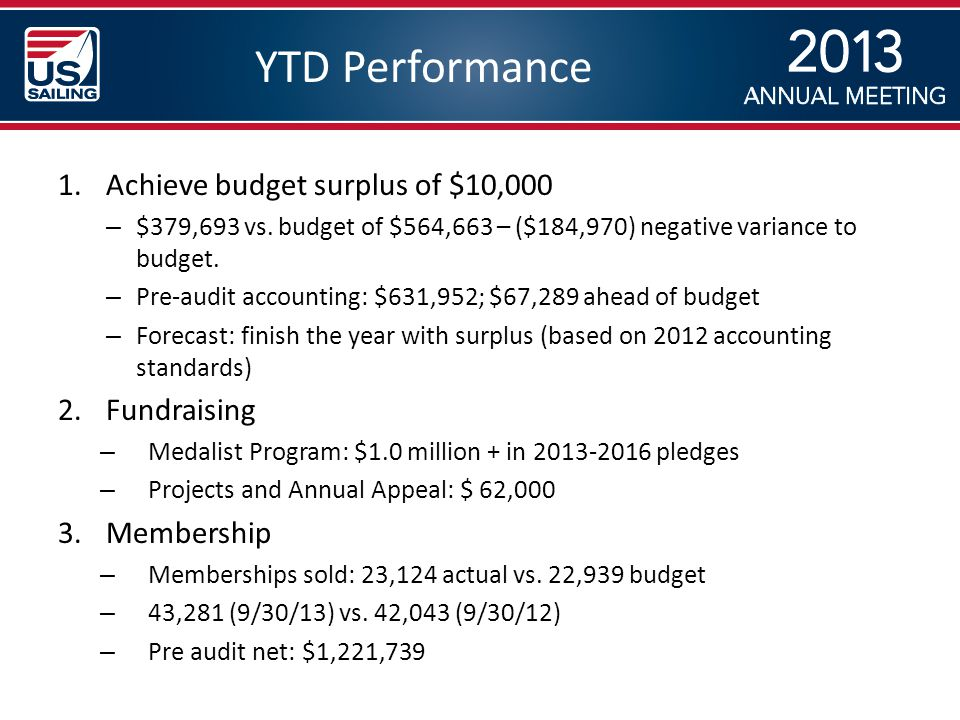 YTD Performance 1.Achieve budget surplus of $10,000 – $379,693 vs.