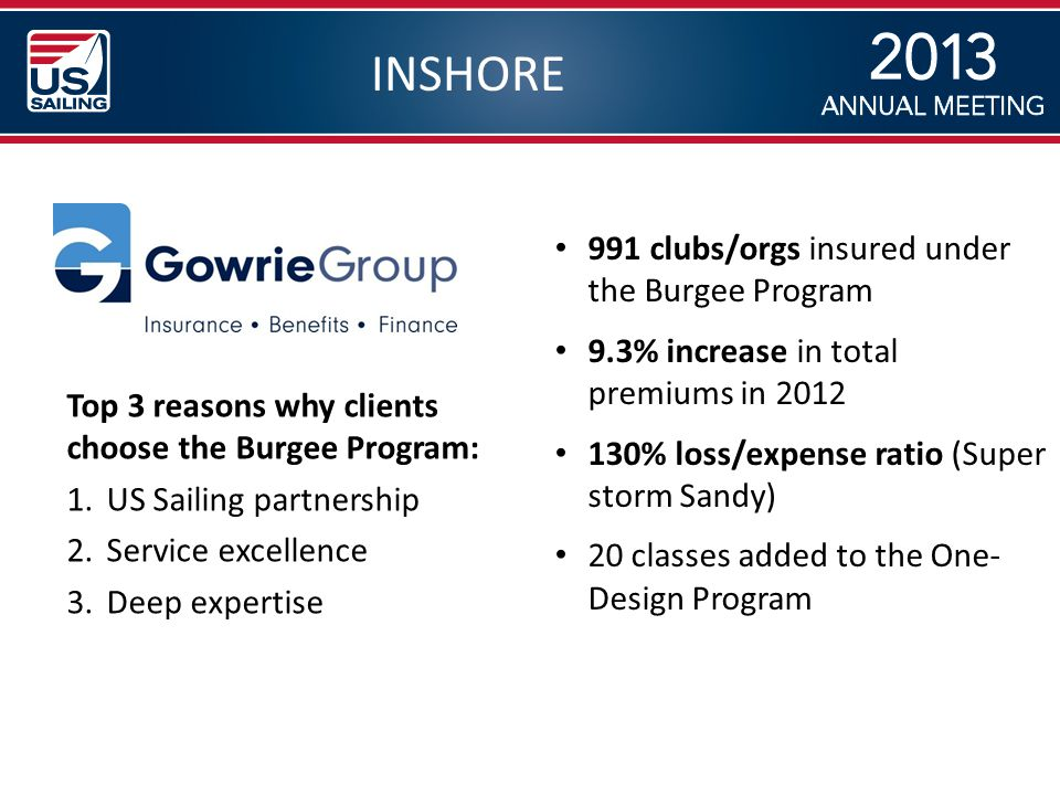 INSHORE 991 clubs/orgs insured under the Burgee Program 9.3% increase in total premiums in 2012 130% loss/expense ratio (Super storm Sandy) 20 classes added to the One- Design Program Top 3 reasons why clients choose the Burgee Program: 1.US Sailing partnership 2.Service excellence 3.Deep expertise