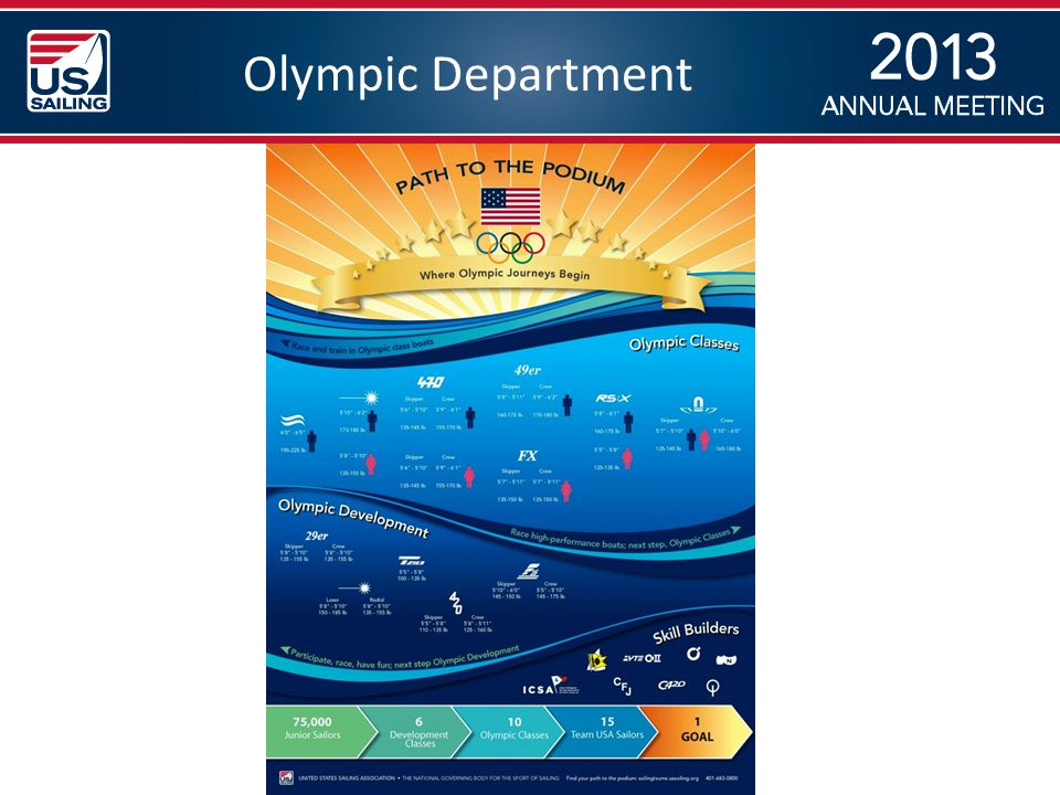 Olympic Department
