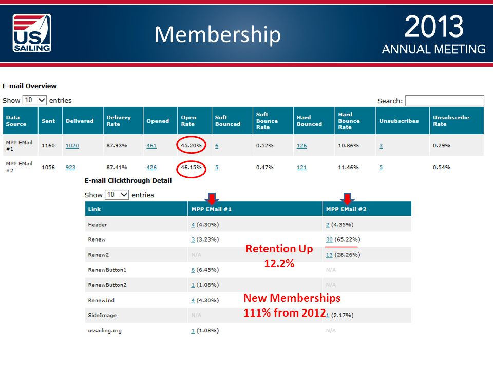 Membership Retention Up 12.2% New Memberships 111% from 2012