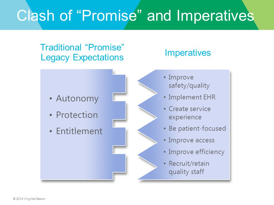 © 2014 Virginia Mason Autonomy Protection Entitlement Improve safety/quality Implement EHR Create service experience Be patient-focused Improve access Improve efficiency Recruit/retain quality staff Traditional Promise Legacy Expectations Imperatives Clash of Promise and Imperatives