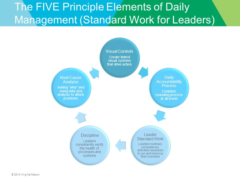 © 2014 Virginia Mason The FIVE Principle Elements of Daily Management (Standard Work for Leaders) ThisOr This Visual Controls Create linked visual systems that drive action Daily Accountability Process Establish rounding process at all levels Leader Standard Work Leaders routinely complete key activities necessary to run and improve their business Discipline Leaders consistently verify the health of processes and systems Root Cause Analysis Asking why and using data and analysis to attack problems
