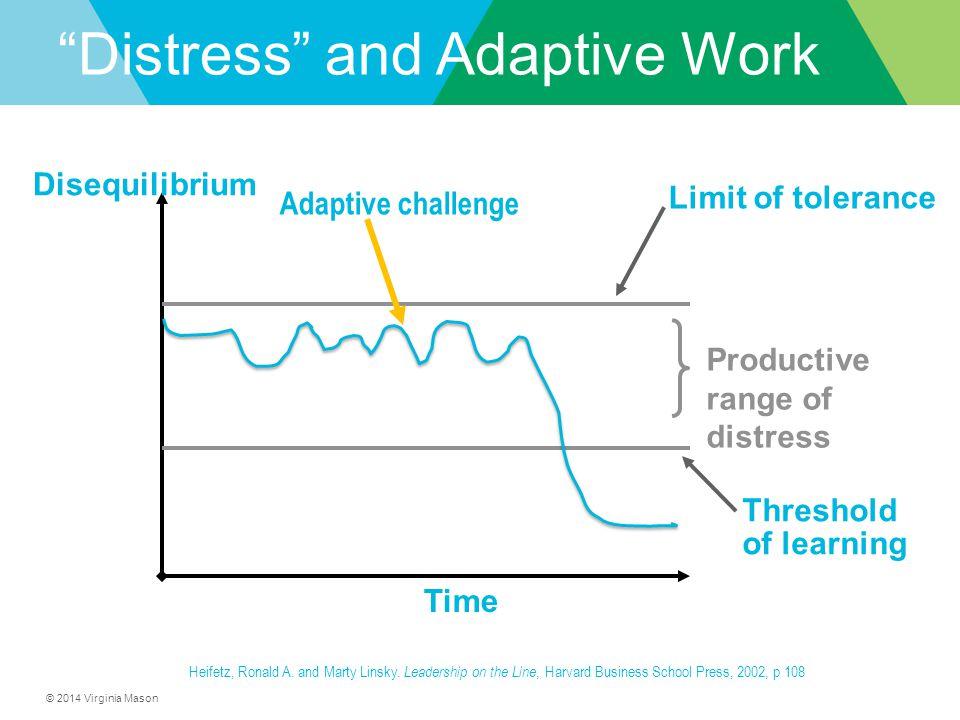 © 2014 Virginia Mason Productive range of distress Threshold of learning Limit of tolerance Time Disequilibrium Adaptive challenge Heifetz, Ronald A.