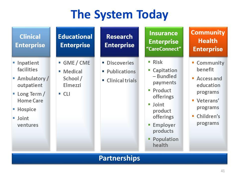 "The System Today Insurance Enterprise ""CareConnect"" Clinical Enterprise Educational Enterprise Research Enterprise  Inpatient facilities  Ambulatory"