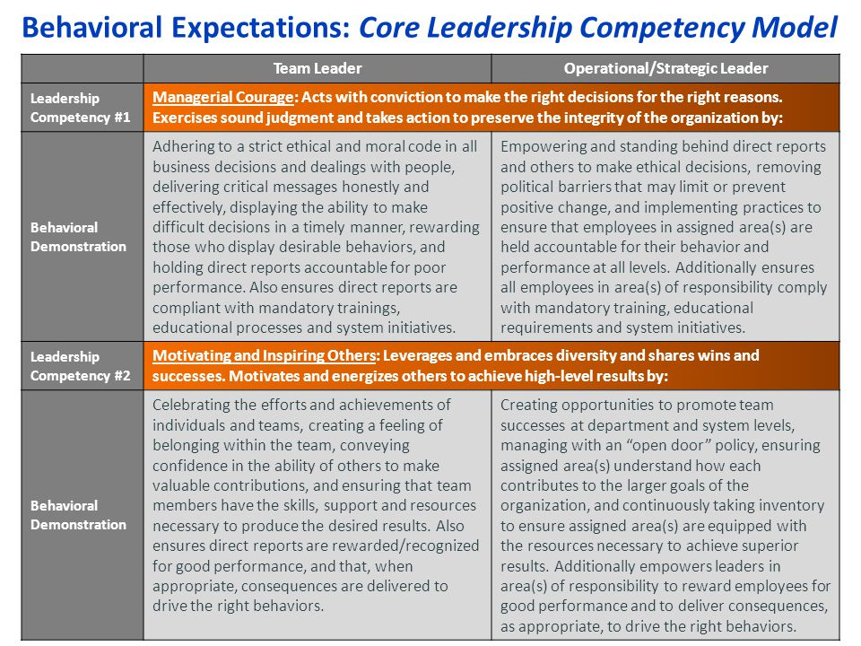 Behavioral Expectations: Core Leadership Competency Model Team LeaderOperational/Strategic Leader Leadership Competency #1 Managerial Courage: Acts with conviction to make the right decisions for the right reasons.