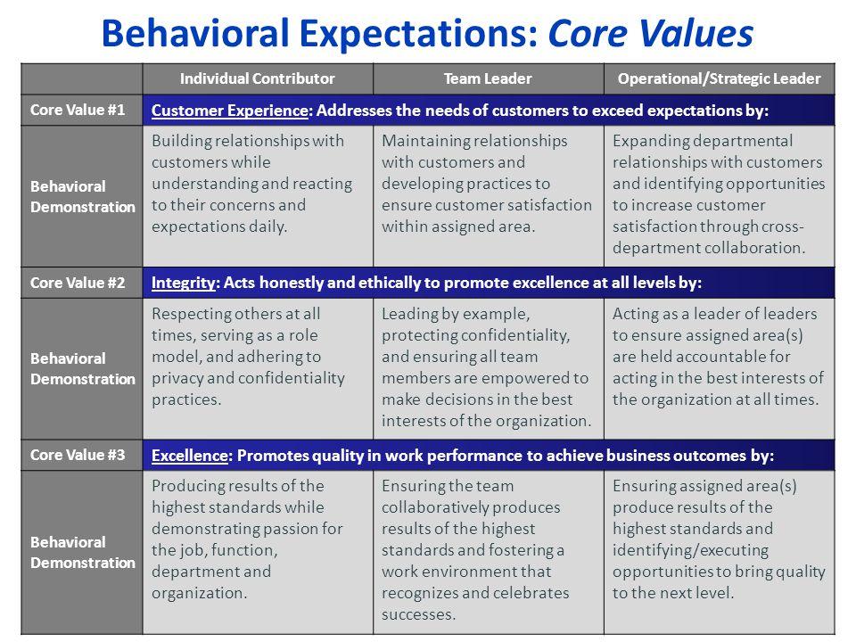 Behavioral Expectations: Core Values 49 Individual ContributorTeam LeaderOperational/Strategic Leader Core Value #1 Customer Experience: Addresses the