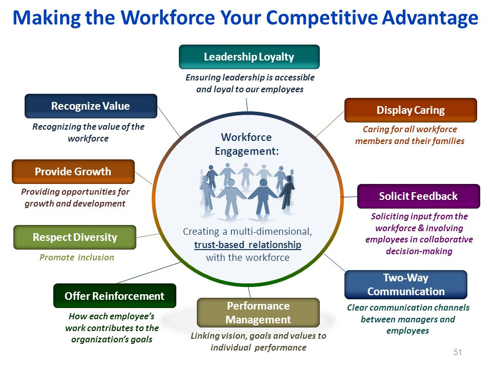 Making the Workforce Your Competitive Advantage 51 Workforce Engagement: Creating a multi-dimensional, trust-based relationship with the workforce Rec
