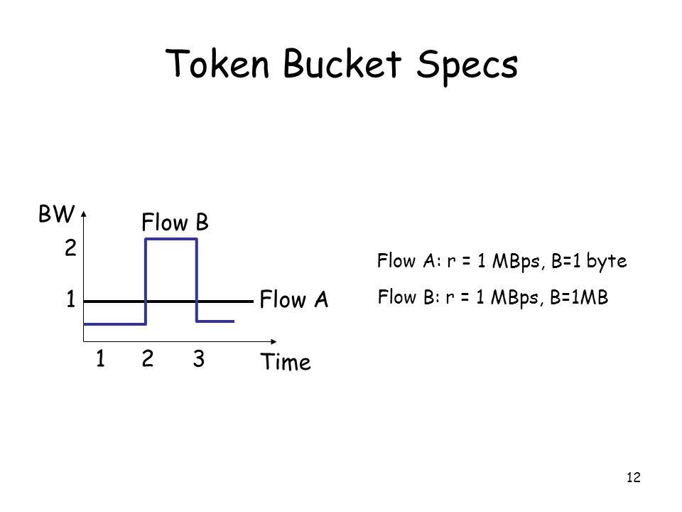 12 Token Bucket Specs BW Time 1 2 123 Flow A Flow B Flow A: r = 1 MBps, B=1 byte Flow B: r = 1 MBps, B=1MB