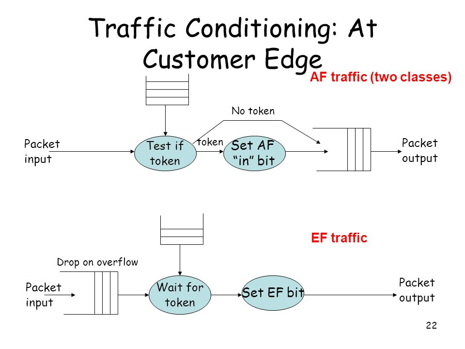 22 Traffic Conditioning: At Customer Edge Wait for token Set EF bit Packet input Packet output Drop on overflow Test if token Set AF in bit token No token Packet input Packet output AF traffic (two classes) EF traffic