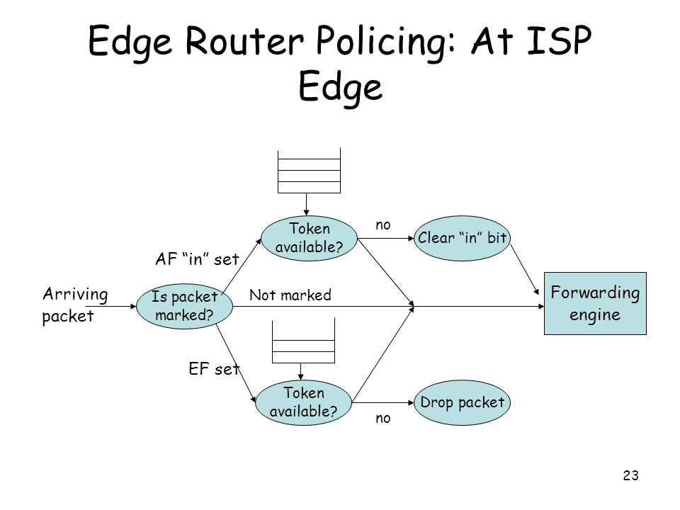 23 Edge Router Policing: At ISP Edge Arriving packet Is packet marked.