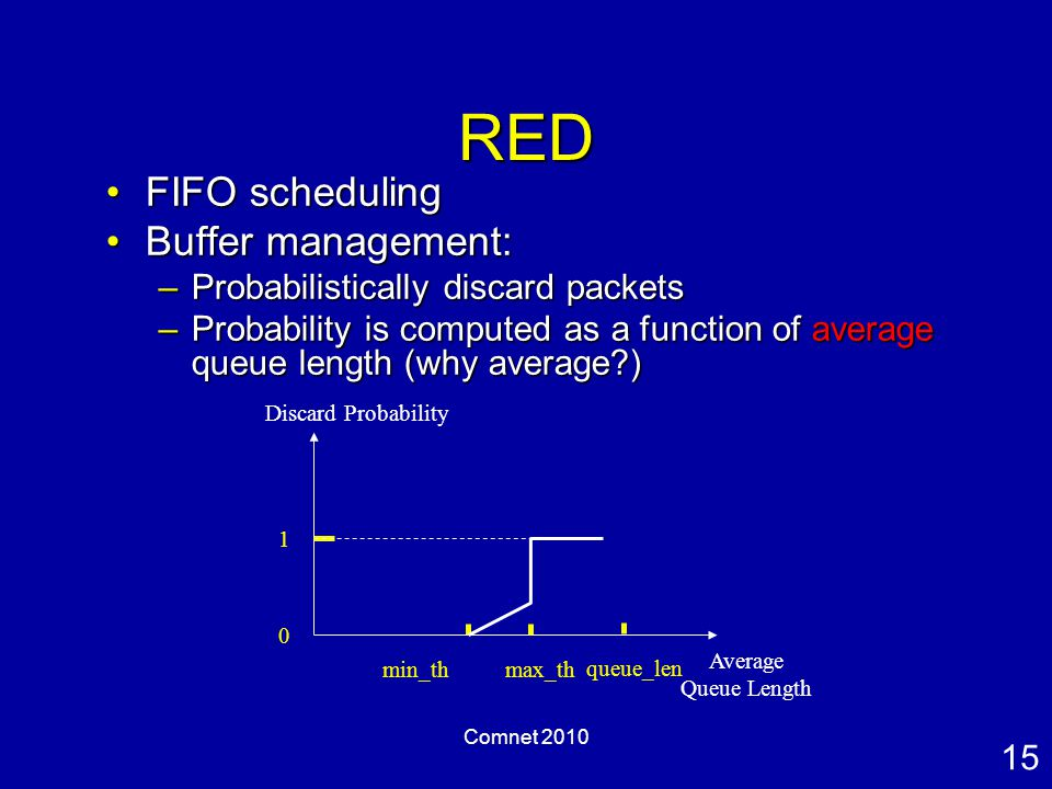15 Comnet 2010 RED FIFO schedulingFIFO scheduling Buffer management:Buffer management: –Probabilistically discard packets –Probability is computed as