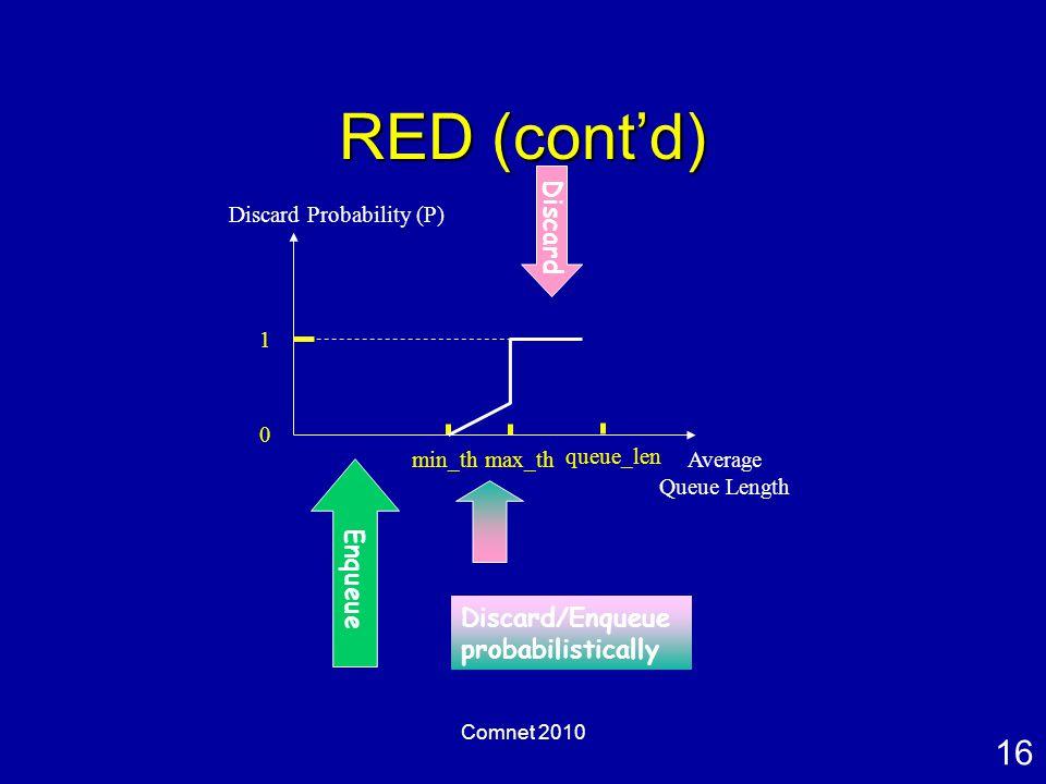 16 Comnet 2010 RED (cont'd) Discard Probability (P) Average Queue Length 0 1 min_thmax_th queue_len Enqueue Discard Discard/Enqueue probabilistically