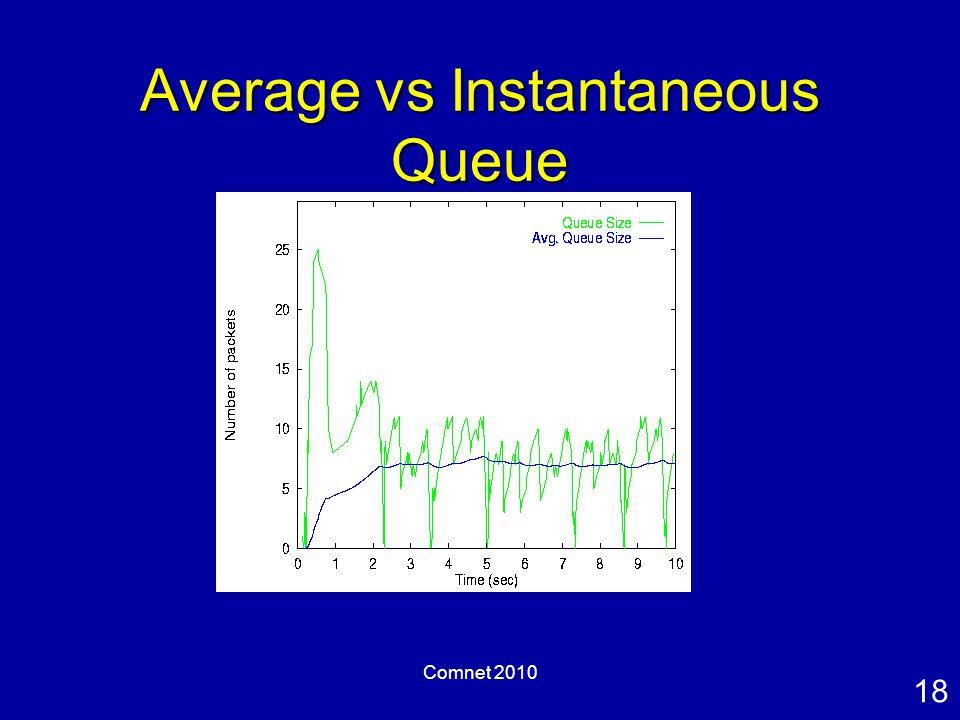 18 Comnet 2010 Average vs Instantaneous Queue