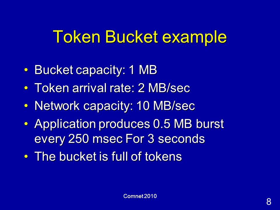 8 Comnet 2010 Token Bucket example Bucket capacity: 1 MBBucket capacity: 1 MB Token arrival rate: 2 MB/secToken arrival rate: 2 MB/sec Network capacity: 10 MB/secNetwork capacity: 10 MB/sec Application produces 0.5 MB burst every 250 msec For 3 secondsApplication produces 0.5 MB burst every 250 msec For 3 seconds The bucket is full of tokensThe bucket is full of tokens