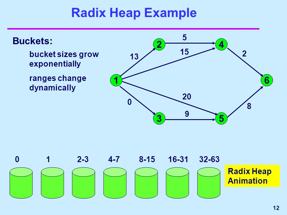 12 Radix Heap Example 1 24 53 6 13 5 2 8 15 20 9 0 012-34-7 8-1516-3132-63 Buckets: bucket sizes grow exponentially ranges change dynamically Radix Heap Animation