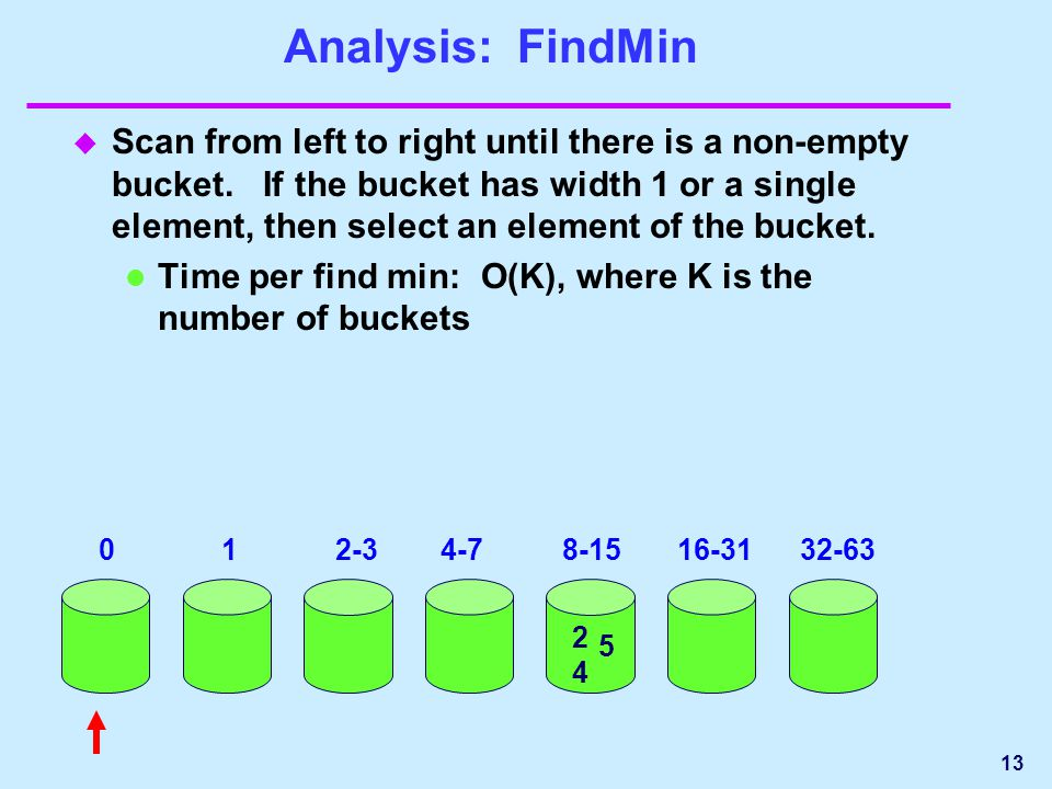Analysis: FindMin u Scan from left to right until there is a non-empty bucket.