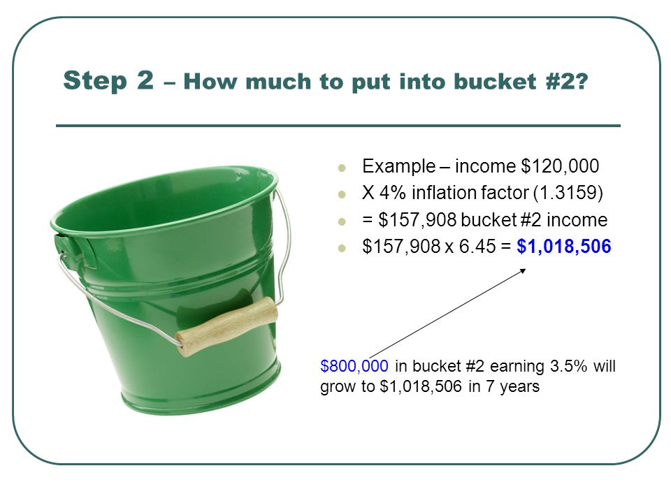 Step 2 – How much to put into bucket #2? Example – income $120,000 X 4% inflation factor (1.3159) = $157,908 bucket #2 income $157,908 x 6.45 = $1,018