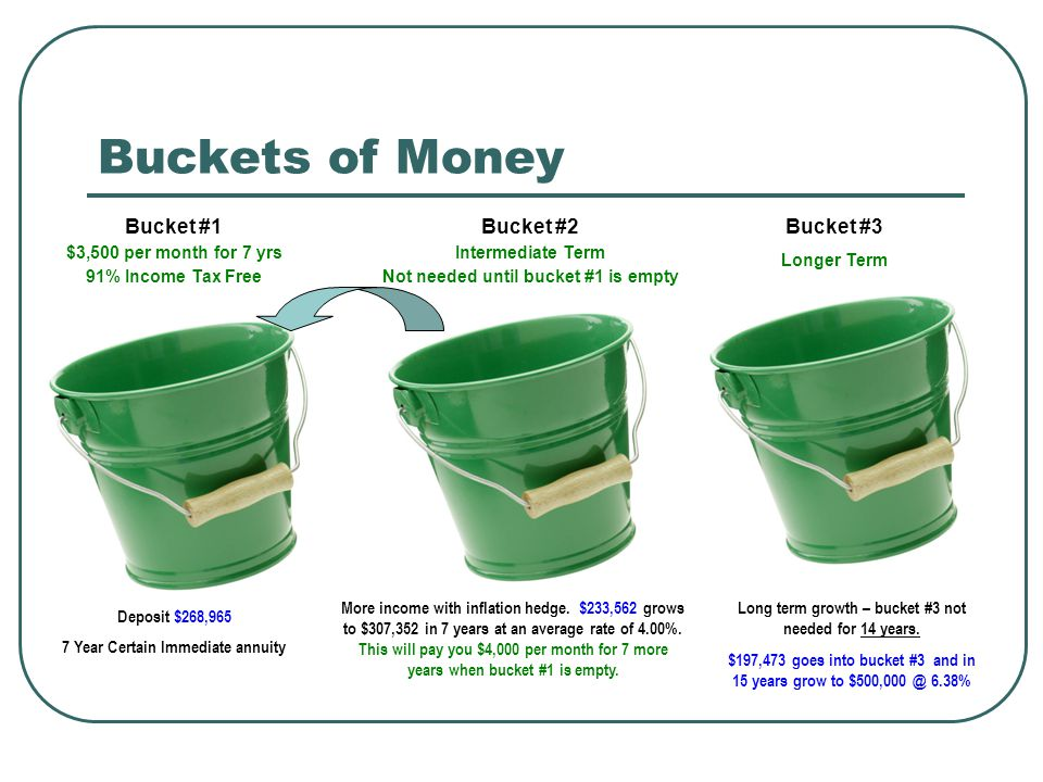 Buckets of Money Bucket #1 $3,500 per month for 7 yrs 91% Income Tax Free Deposit $268,965 7 Year Certain Immediate annuity More income with inflation hedge.