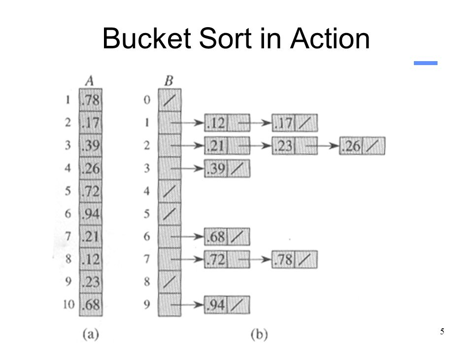 5 Bucket Sort in Action
