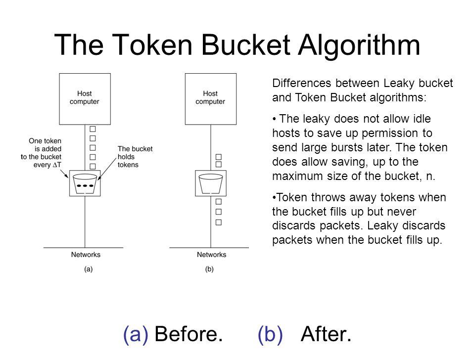 Token Bucket Algorithm: Calculating the length of the maximum rate burst.