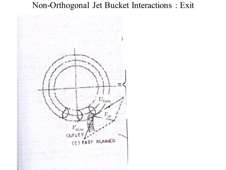 Non-Orthogonal Jet Bucket Interactions : Entry V jet V rel,jet U blade V jet V rel,jet U blade V jet V rel,jet