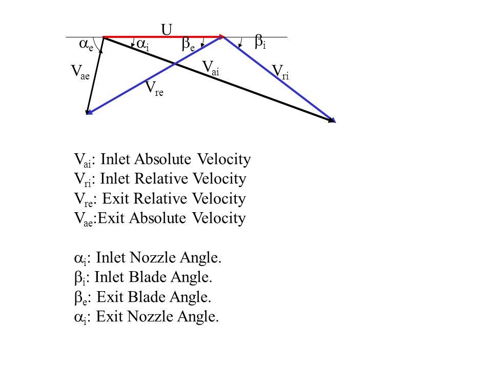 U V ri V re UV ri V ai Inlet Velocity Triangle U V re V ae Exit Velocity Triangle V ai Orthogonal Interactions