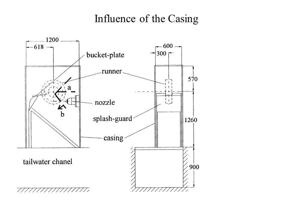 Actual Velocity Triangles: Pelton Bucket