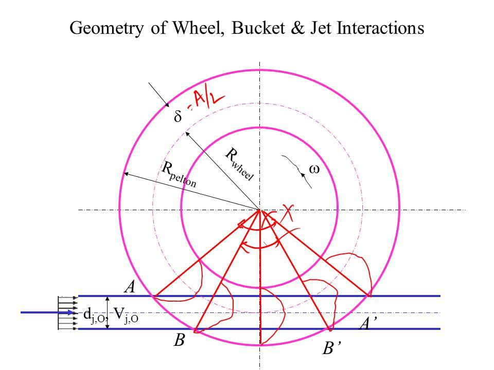 The Bucket of A Pelton Wheel A Pelton Wheel is a work generating animal (An Elephant).