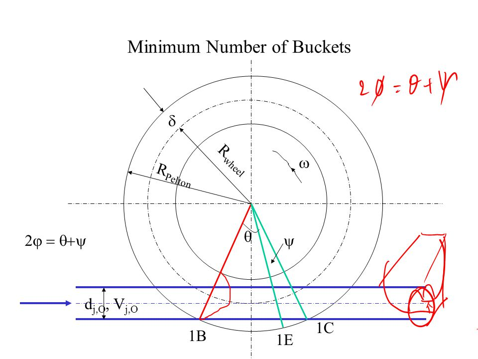 Minimum Number of Buckets 1B 1C R wheel R pelton  D j,O, V j,O  1A 1D  Best location of Jet :The axis of the jet falls on Pitch Circle