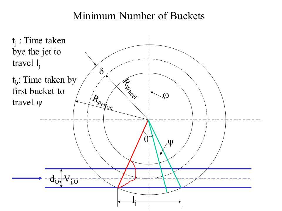 Minimum Number of Buckets 1B 1C 1E   R wheel R Pelton  d j,O, V j,O  