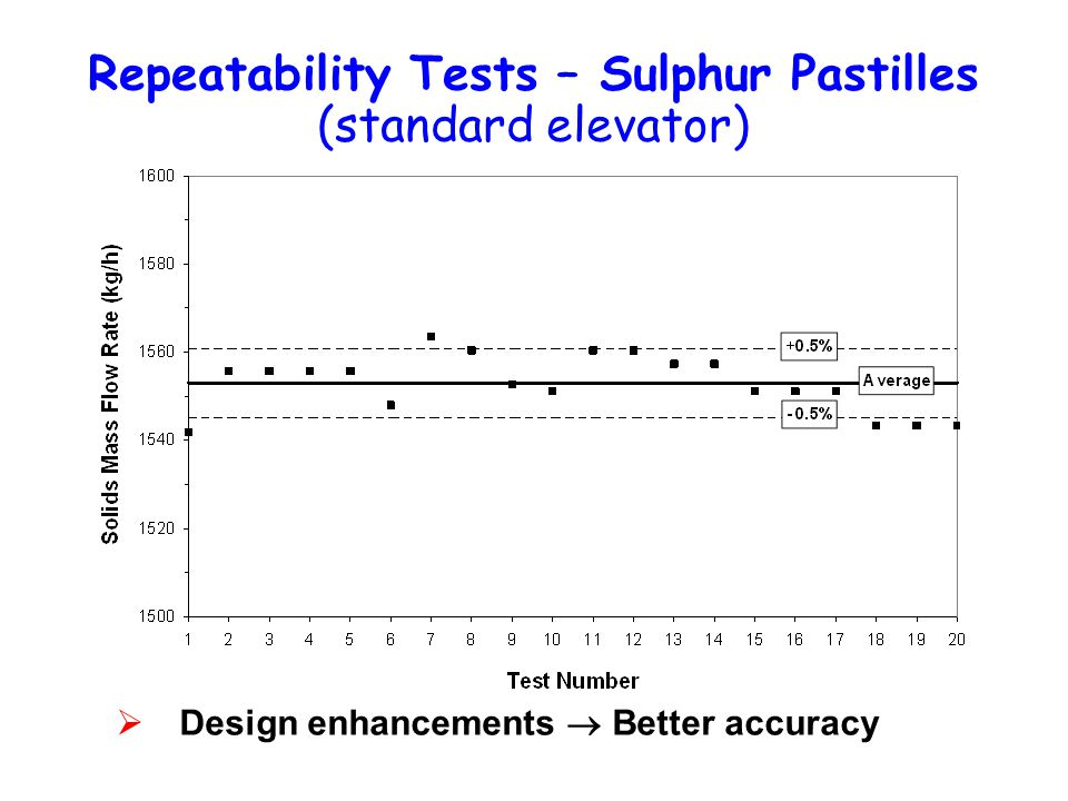 Repeatability Tests – Sulphur Pastilles (standard elevator)  Design enhancements  Better accuracy