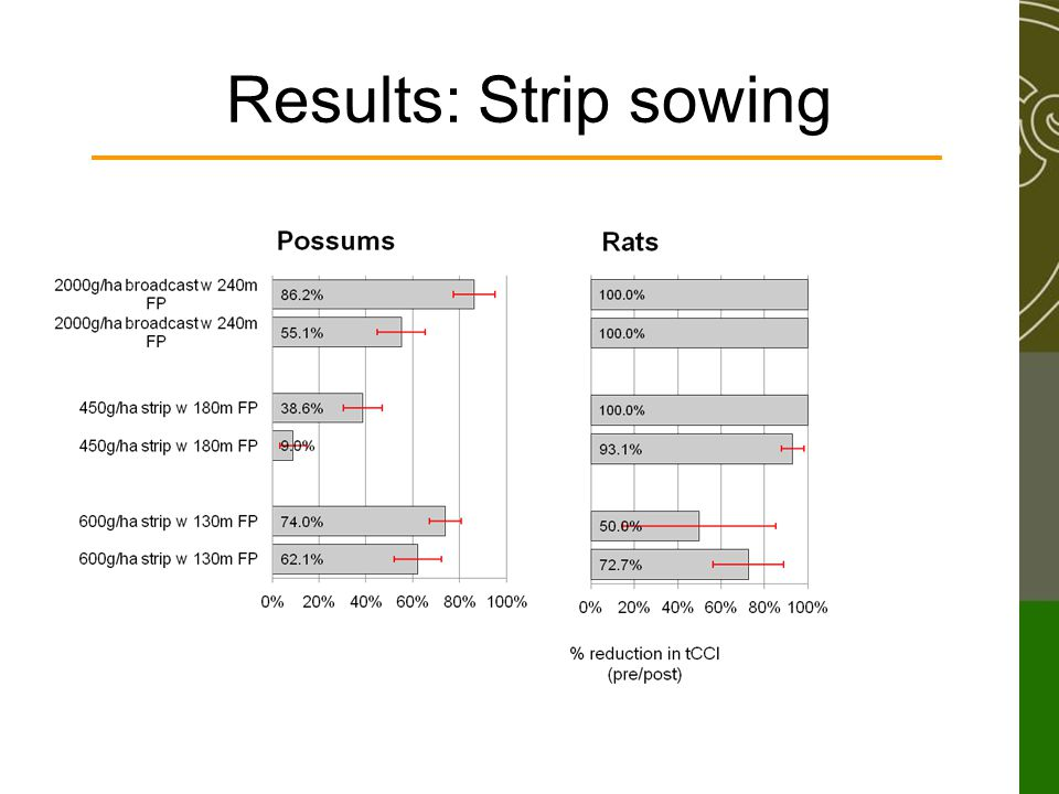 Results: Strip sowing
